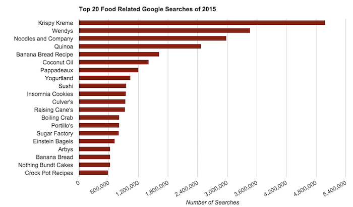 blog-food-search-bar-graph
