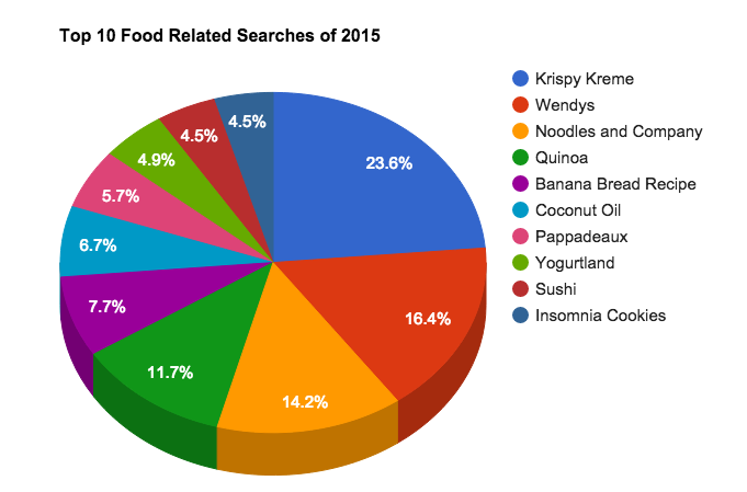 blog-food-search-pie-chart